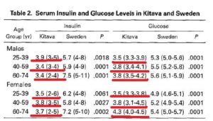 Serum insulin and glucose levels