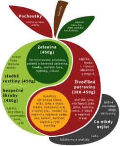 Perfektní dieta pro chronická onemocnění a proti nim - Jablko