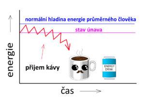 Kava zpusobuje chronickou unavu 01