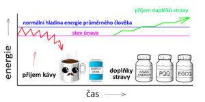 Kava zpusobuje chronickou unavu 03